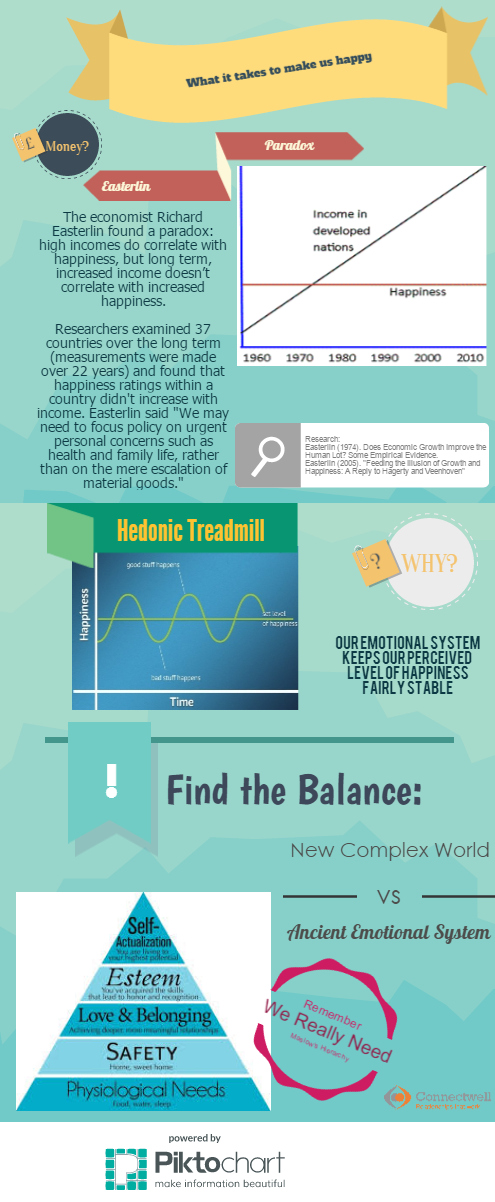 Getting Ahead of Ourselves - Infographic