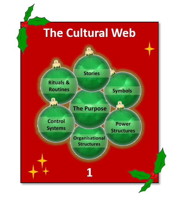 Is Johnson And Scholes Cultural Web It Describes The Various Elements Of The Organisation That Support Its Central Way Of Being I E The Culture